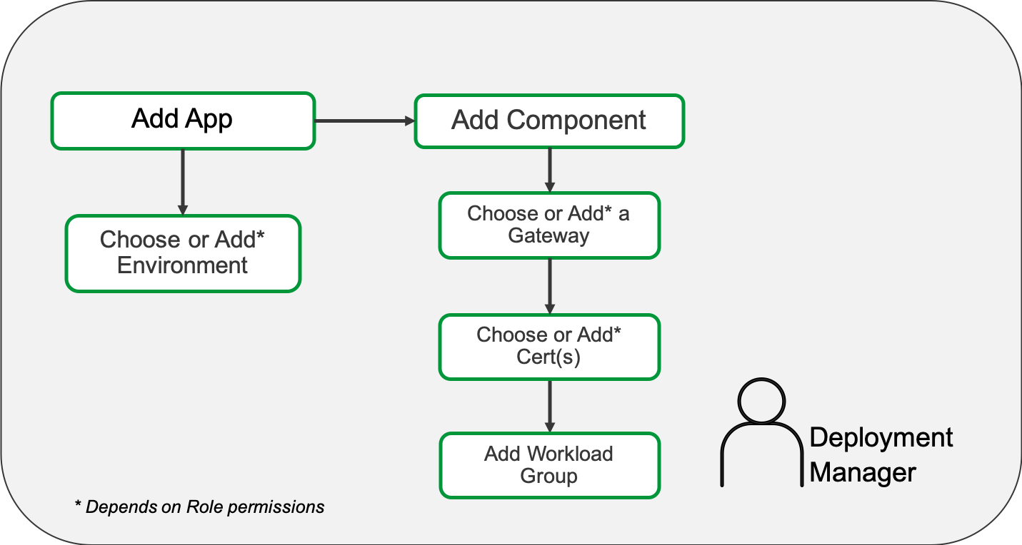Example deployment workflow