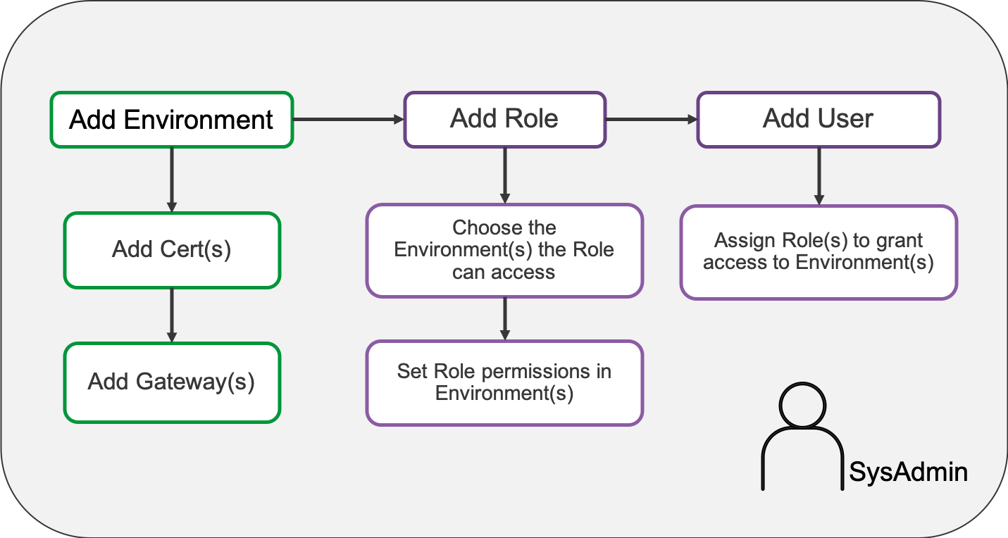 Example System Admin workflow