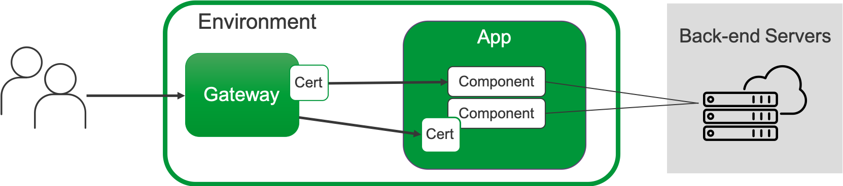 Example traffic flow through a gateway to app components that represent a back-end application. Certs can be configured at the gateway or at the app component level.